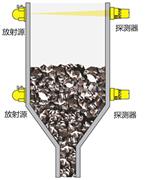 HT-PL200系列γ射线料位在线检测系统