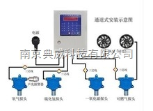固定式沼气检测仪
