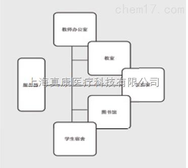 中医虚拟解剖教室方案(医学教学软件)