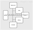 3Dbody三维交互中医解剖系统(教学软件)