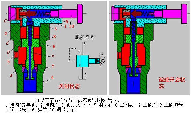 festo调压阀工作原理及作用图片