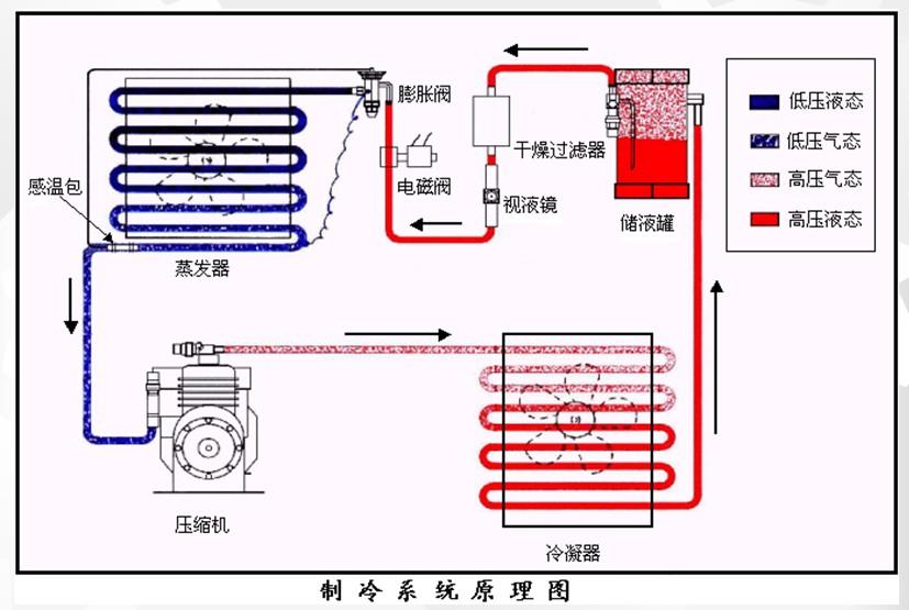 空调制冷原理是什么循环_汽车空调制冷循环原理