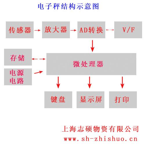 电子秤的内部结构图与主要组件传感器示意图_电子称