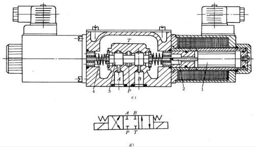 派克parker电磁式换向阀  电磁换向阀是利用电磁铁吸力推动阀芯来改变图片