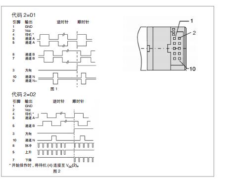 亨士乐轻载光电增量型编码器