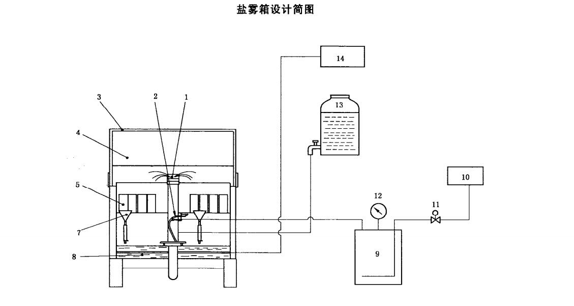 7,盐雾收集器 8,给湿槽 9,空气饱和器 10,空气压缩机 11,电磁阀 12