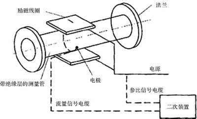 插入式电磁流量计的传感器采用非均匀磁场的新技术及特殊的磁路结构