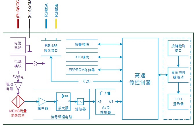 我司主营气体质量流量计,变送器,钳式功率计,红外测温仪,压力校准器