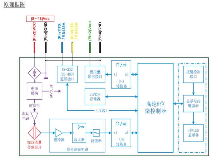 mf4003气体质量流量计工作原理