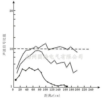 波导提高声压的倍数和放电距离的关系