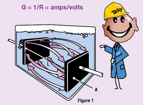 仪器测量溶液电导率的原理十分简单,即在样品中放置两个极板,使极板通